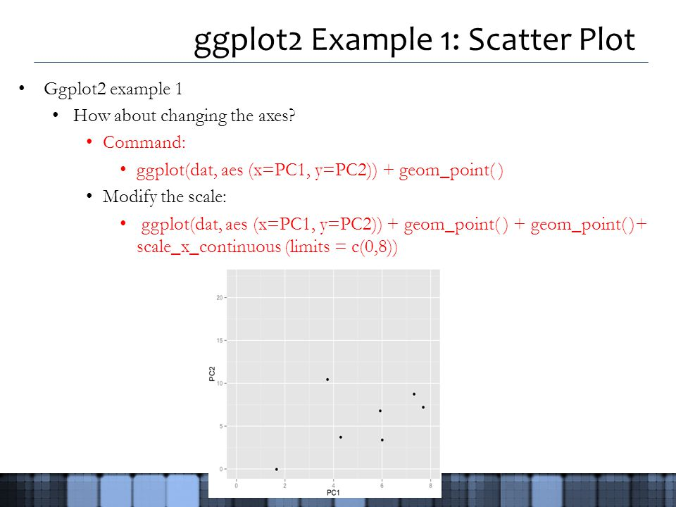 ggplot2 Example 1: Scatter Plot Ggplot2 example 1 How about changing the axes.