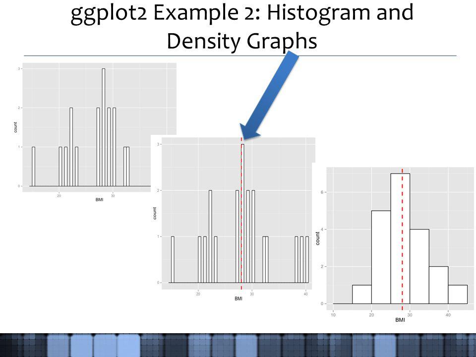 ggplot2 Example 2: Histogram and Density Graphs
