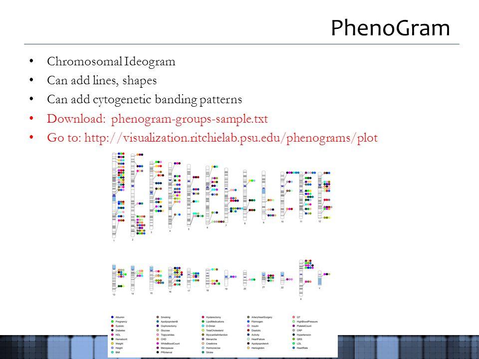 PhenoGram Chromosomal Ideogram Can add lines, shapes Can add cytogenetic banding patterns Download: phenogram-groups-sample.txt Go to: http://visualization.ritchielab.psu.edu/phenograms/plot