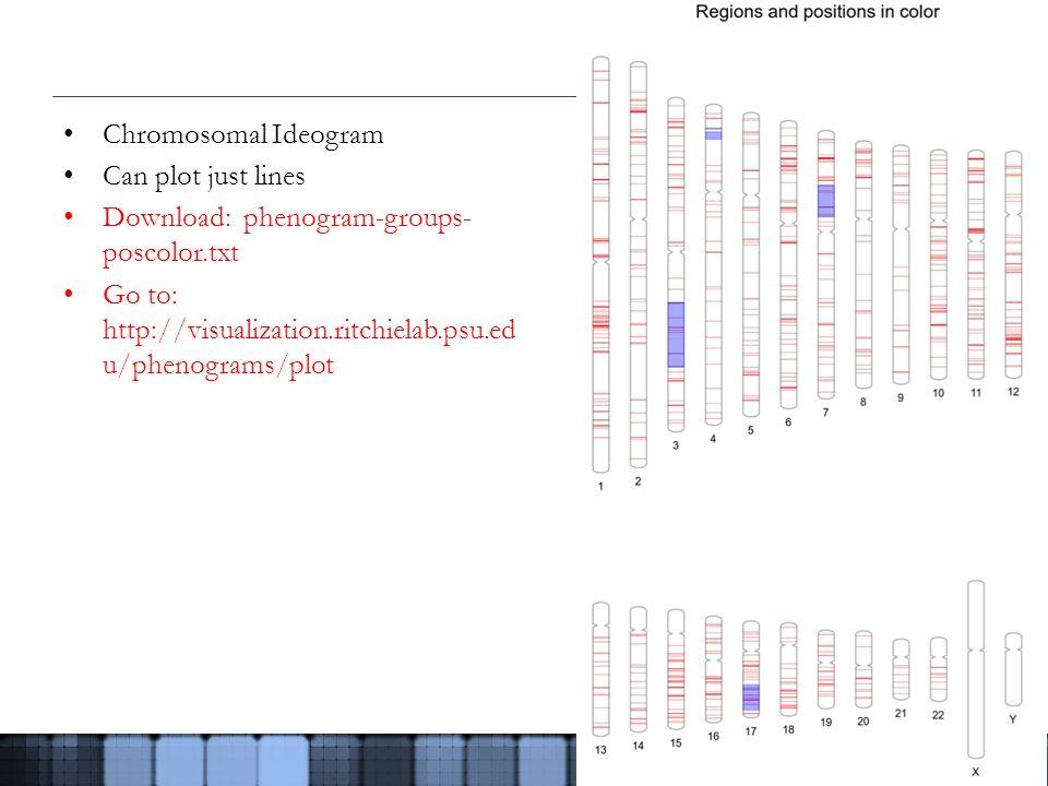 Chromosomal Ideogram Can plot just lines Download: phenogram-groups- poscolor.txt Go to: http://visualization.ritchielab.psu.ed u/phenograms/plot