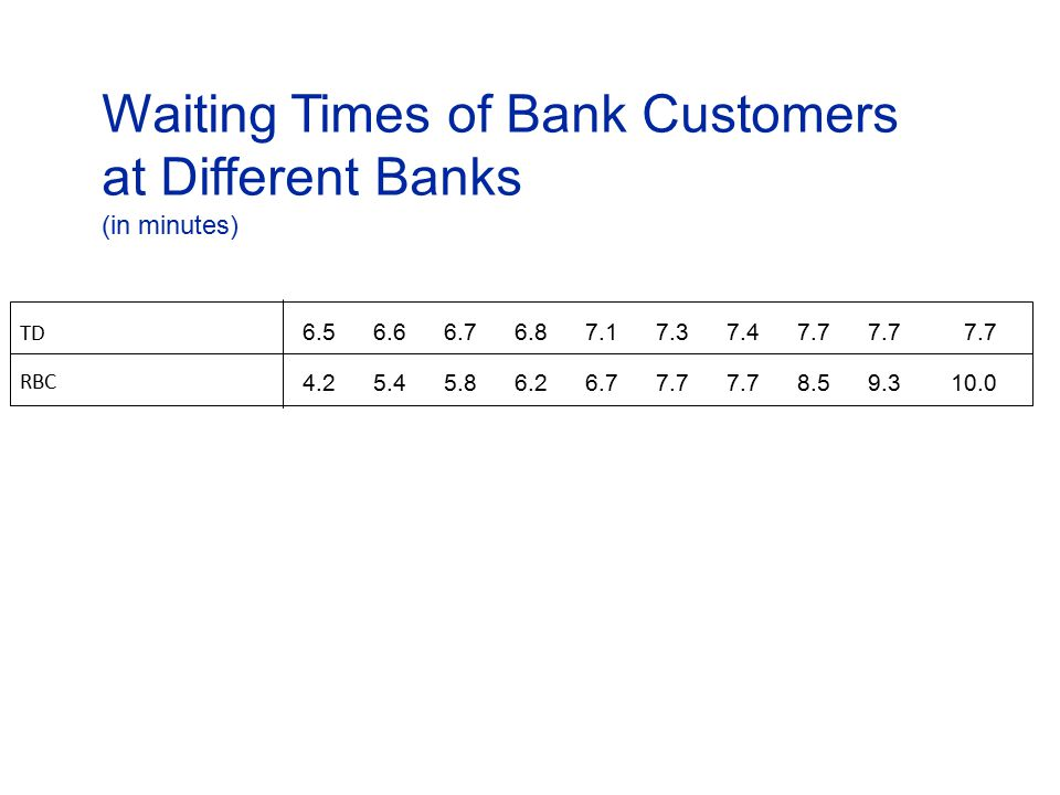 Waiting Times of Bank Customers at Different Banks (in minutes) TD RBC 6.5 4.2 6.6 5.4 6.7 5.8 6.8 6.2 7.1 6.7 7.3 7.7 7.4 7.7 8.5 7.7 9.3 7.7 10.0