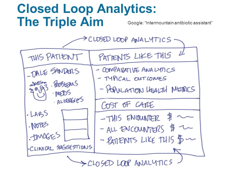 Closed Loop Analytics: The Triple Aim 10 Google: Intermountain antibiotic assistant