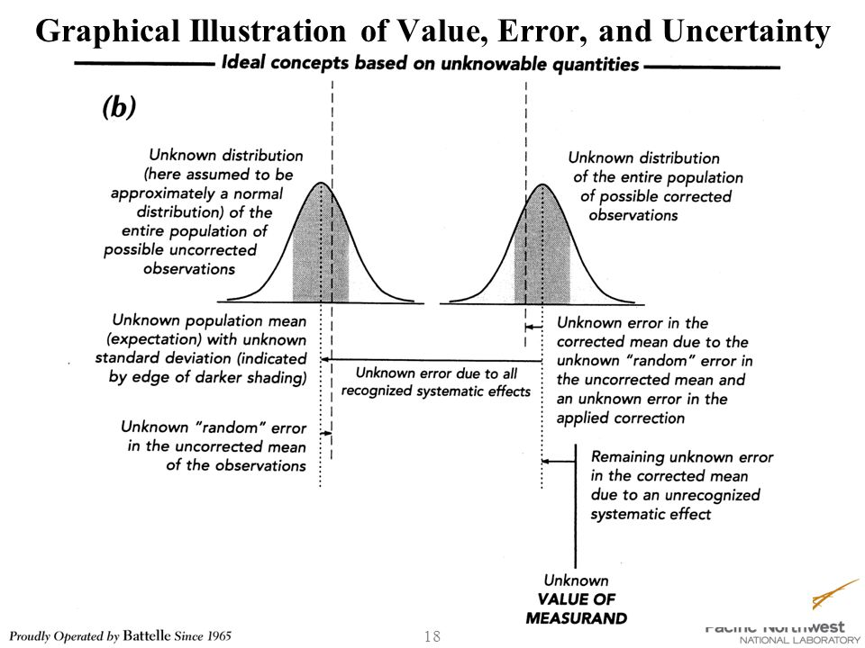 18 Graphical Illustration of Value, Error, and Uncertainty