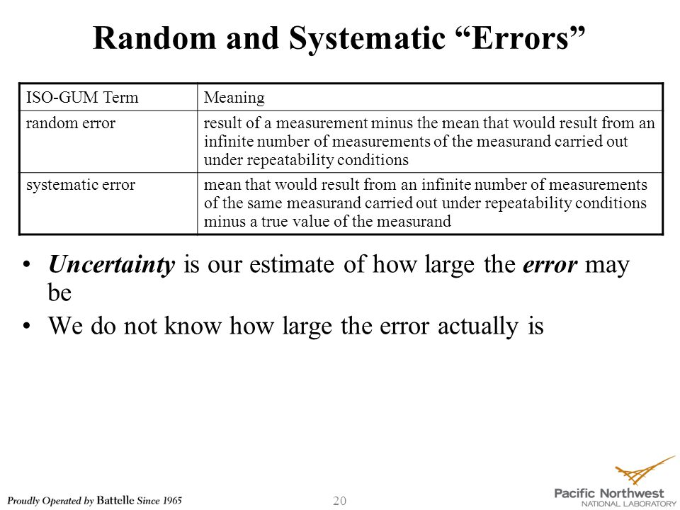 20 Random and Systematic Errors Uncertainty is our estimate of how large the error may be We do not know how large the error actually is ISO-GUM TermMeaning random errorresult of a measurement minus the mean that would result from an infinite number of measurements of the measurand carried out under repeatability conditions systematic errormean that would result from an infinite number of measurements of the same measurand carried out under repeatability conditions minus a true value of the measurand