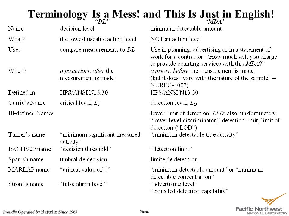 Strom Terminology Is a Mess! and This Is Just in English!