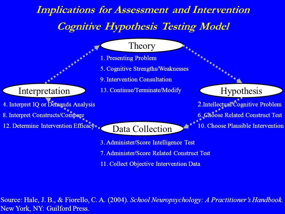 Cognitive Hypothesis Testing Model Source: Hale, J.