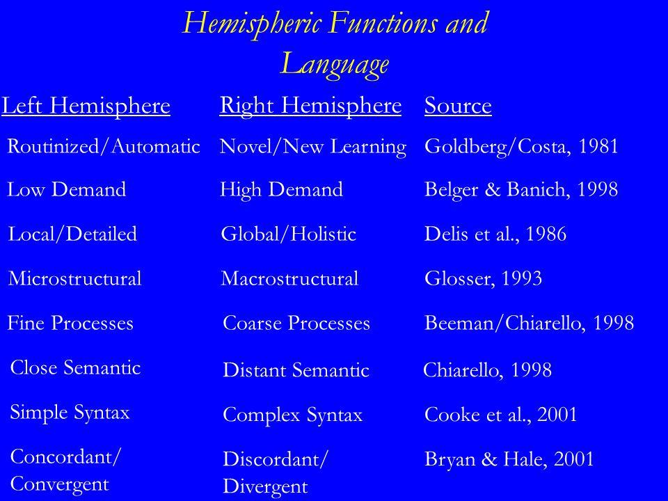 Hemispheric Functions and Language Left Hemisphere Right Hemisphere Low DemandHigh Demand Source Belger & Banich, 1998 Local/DetailedGlobal/HolisticDelis et al., 1986 MicrostructuralMacrostructuralGlosser, 1993 Fine ProcessesCoarse ProcessesBeeman/Chiarello, 1998 Close Semantic Distant SemanticChiarello, 1998 Concordant/ Convergent Discordant/ Divergent Bryan & Hale, 2001 Simple Syntax Complex SyntaxCooke et al., 2001 Routinized/AutomaticNovel/New LearningGoldberg/Costa, 1981