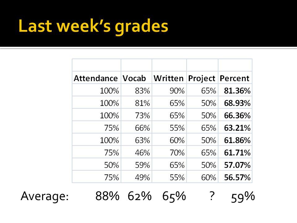 Average: 88% 62% 65% ? 59%