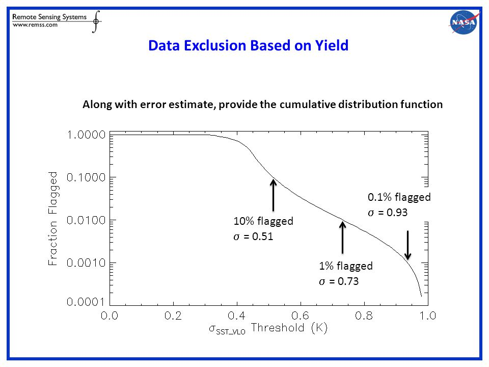 10% flagged  = 0.51 1% flagged  = 0.73 0.1% flagged  = 0.93 Data Exclusion Based on Yield Along with error estimate, provide the cumulative distribution function