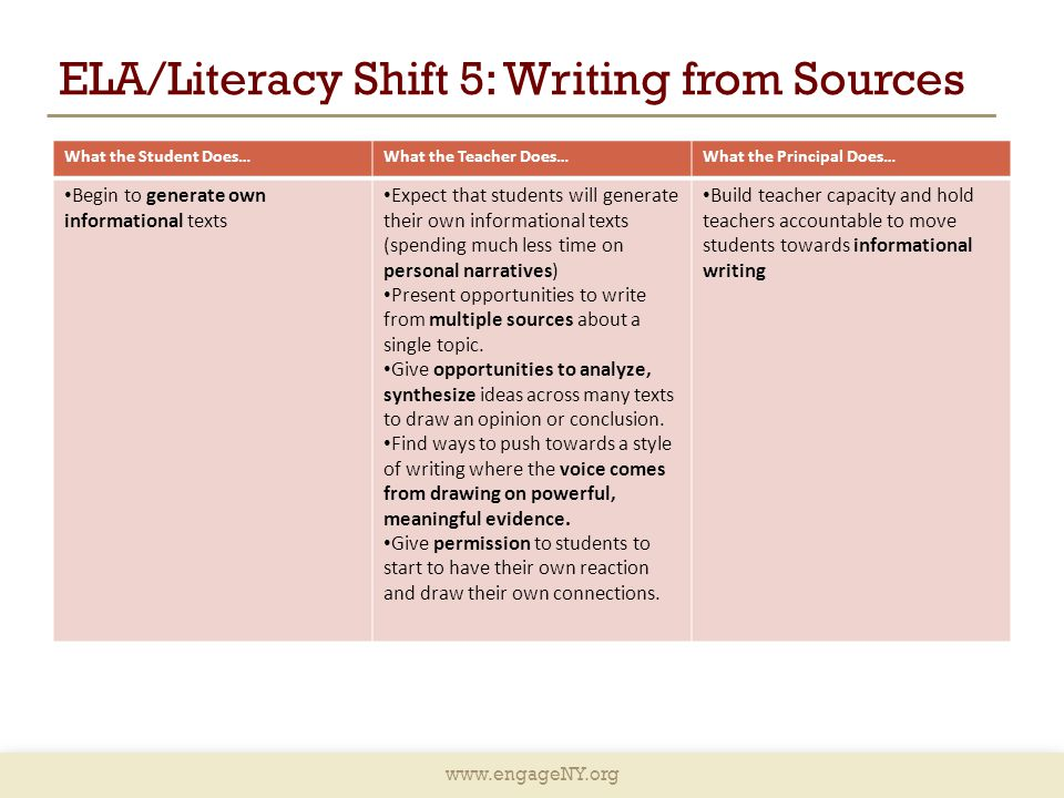 www.engageNY.org ELA/Literacy Shift 5: Writing from Sources What the Student Does…What the Teacher Does…What the Principal Does… Begin to generate own