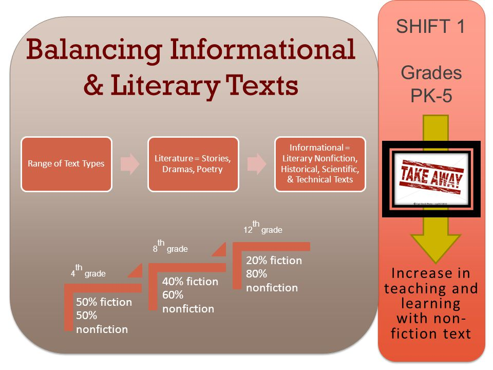 www.engageNY.org SHIFT 1 Grades PK-5 Balancing Informational & Literary Texts Range of Text Types Literature = Stories, Dramas, Poetry Informational = Literary Nonfiction, Historical, Scientific, & Technical Texts 50% fiction 50% nonfiction 40% fiction 60% nonfiction 20% fiction 80% nonfiction 4 th grade 8 th grade 12 th grade Increase in teaching and learning with non- fiction text