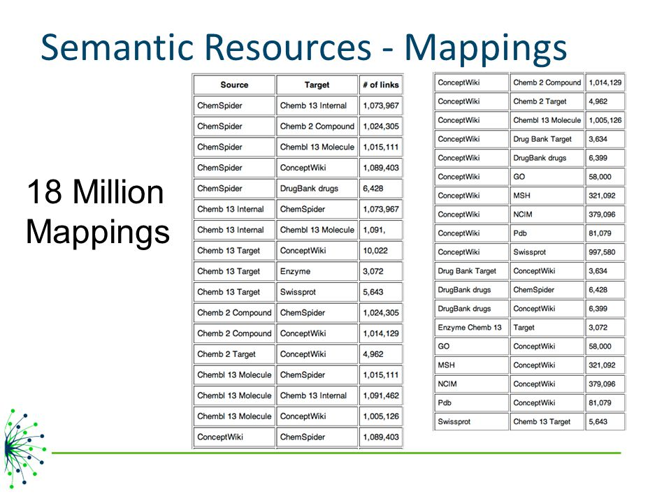 Semantic Resources - Mappings 18 Million Mappings