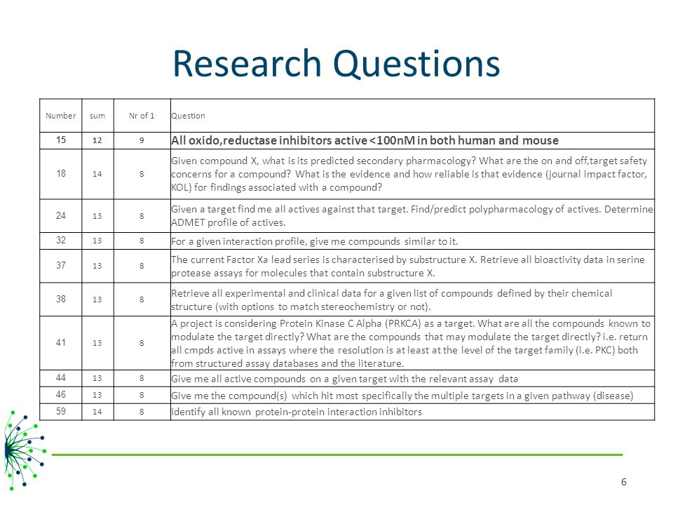 Research Questions 6 NumbersumNr of 1Question 15 129 All oxido,reductase inhibitors active <100nM in both human and mouse 18 148 Given compound X, wha