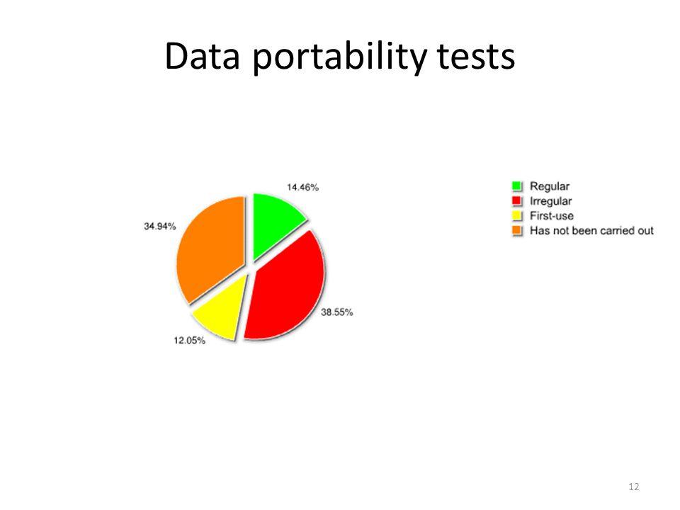12 Data portability tests