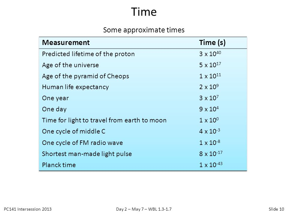 Some approximate times Time PC141 Intersession 2013Day 2 – May 7 – WBL 1.3-1.7Slide 10