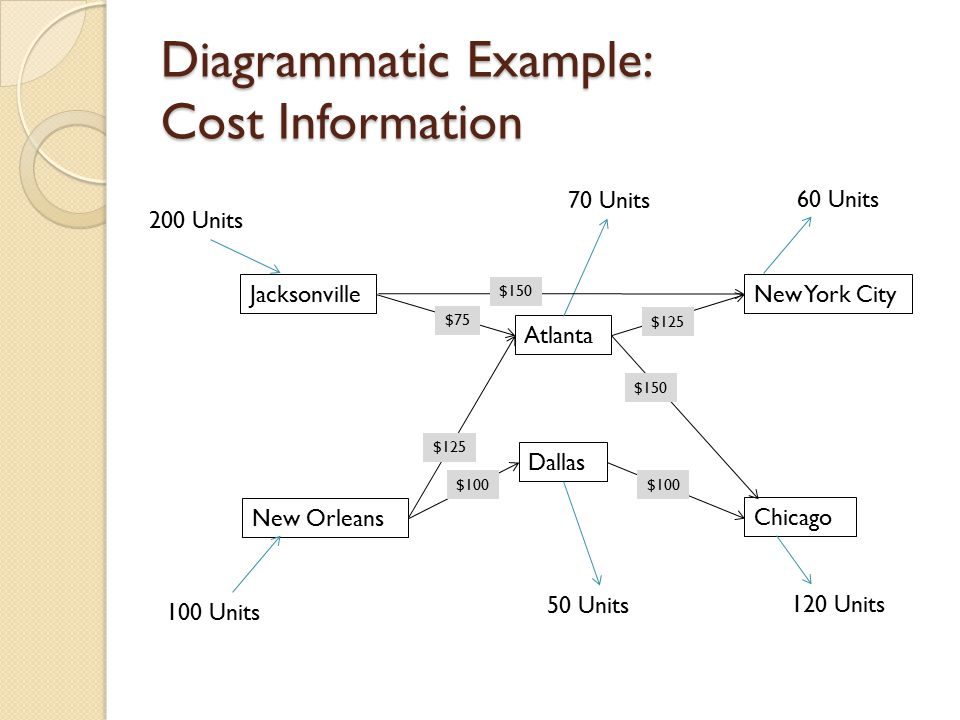 Diagrammatic Example: Cost Information Jacksonville New Orleans Atlanta Dallas New York City Chicago 100 Units 200 Units 120 Units 60 Units 50 Units 70 Units $150 $75 $125 $150 $100