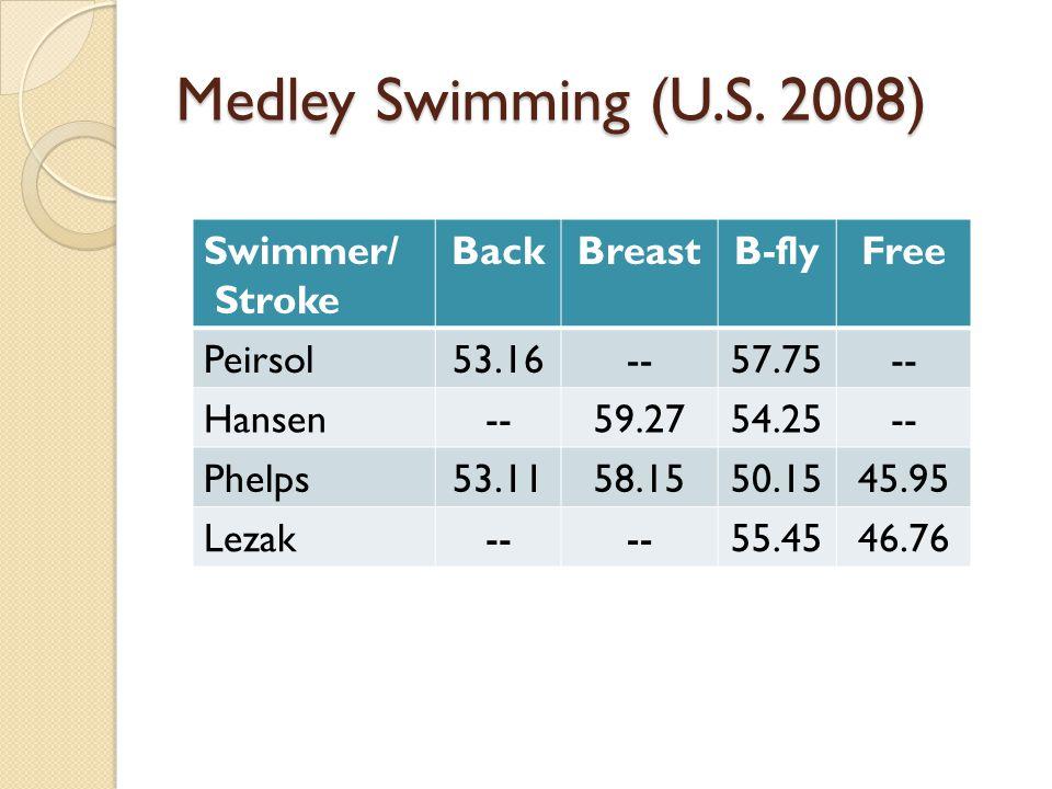 Medley Swimming (U.S.