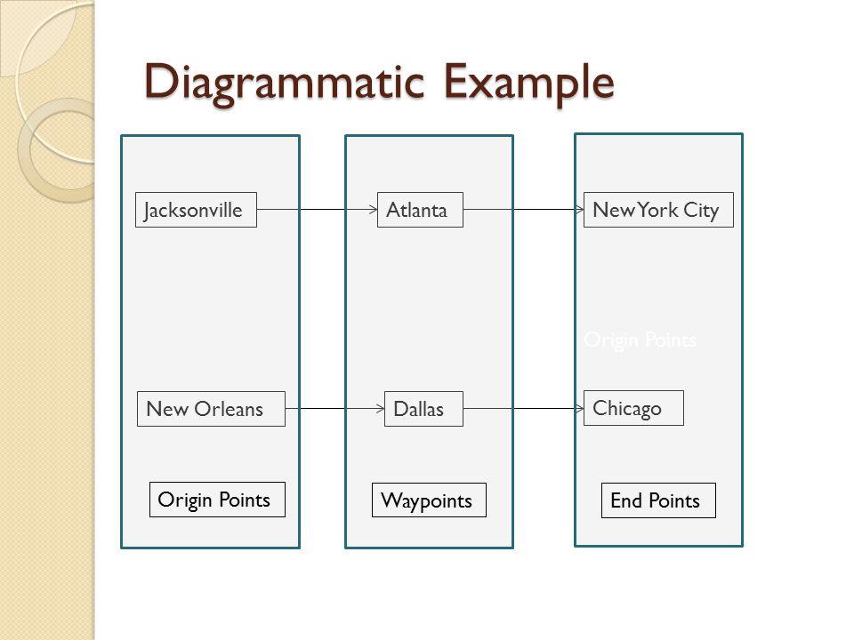 Diagrammatic Example Jacksonville New Orleans Atlanta Dallas New York City Chicago Origin Points Waypoints Origin Points End Points