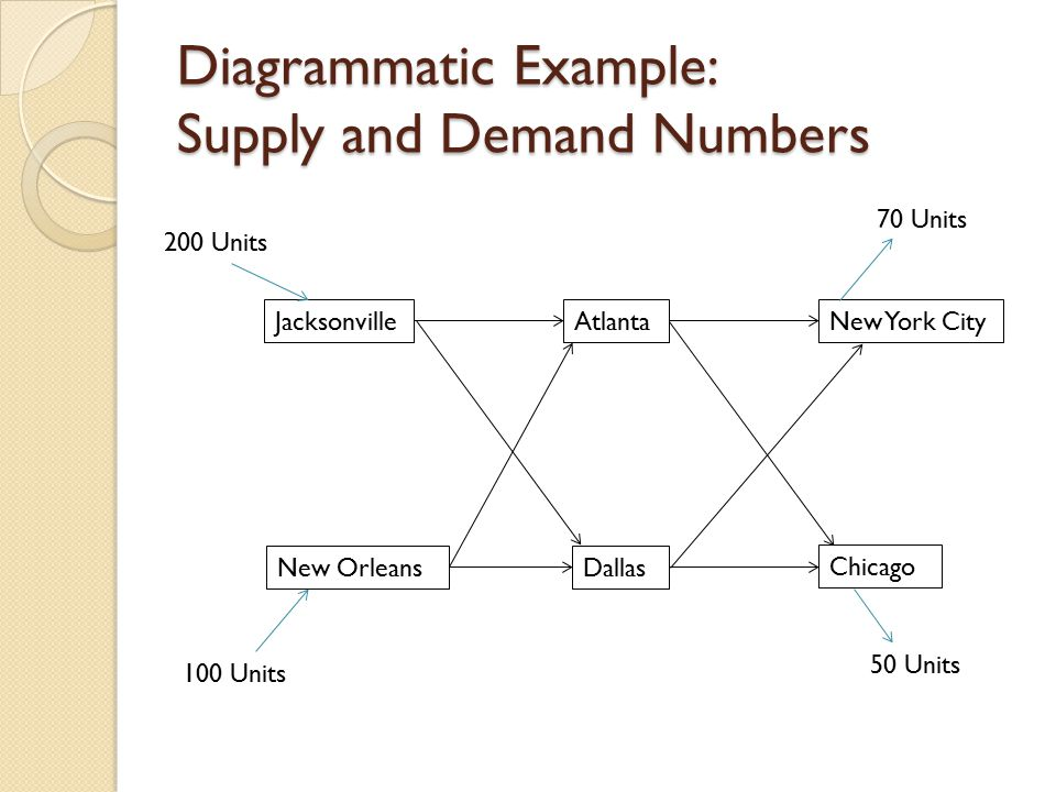 Diagrammatic Example: Supply and Demand Numbers Jacksonville New Orleans Atlanta Dallas New York City Chicago 100 Units 200 Units 50 Units 70 Units