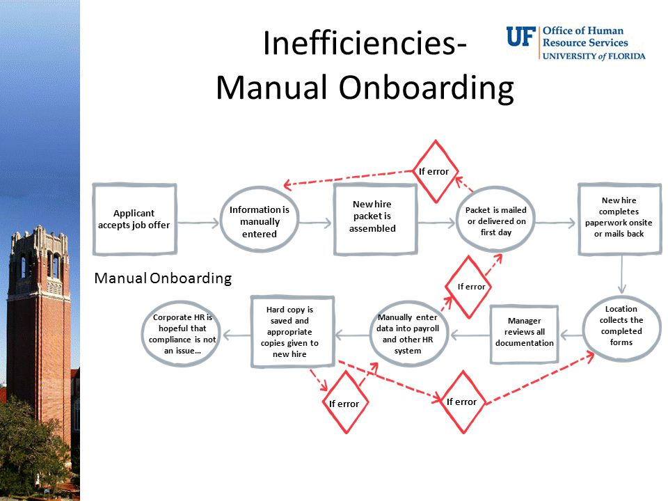Inefficiencies- Manual Onboarding Applicant accepts job offer Information is manually entered New hire completes paperwork onsite or mails back Locati