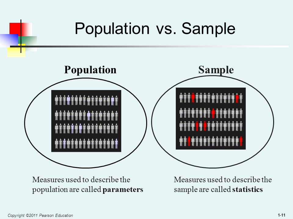 Copyright ©2011 Pearson Education 1-11 Population vs.