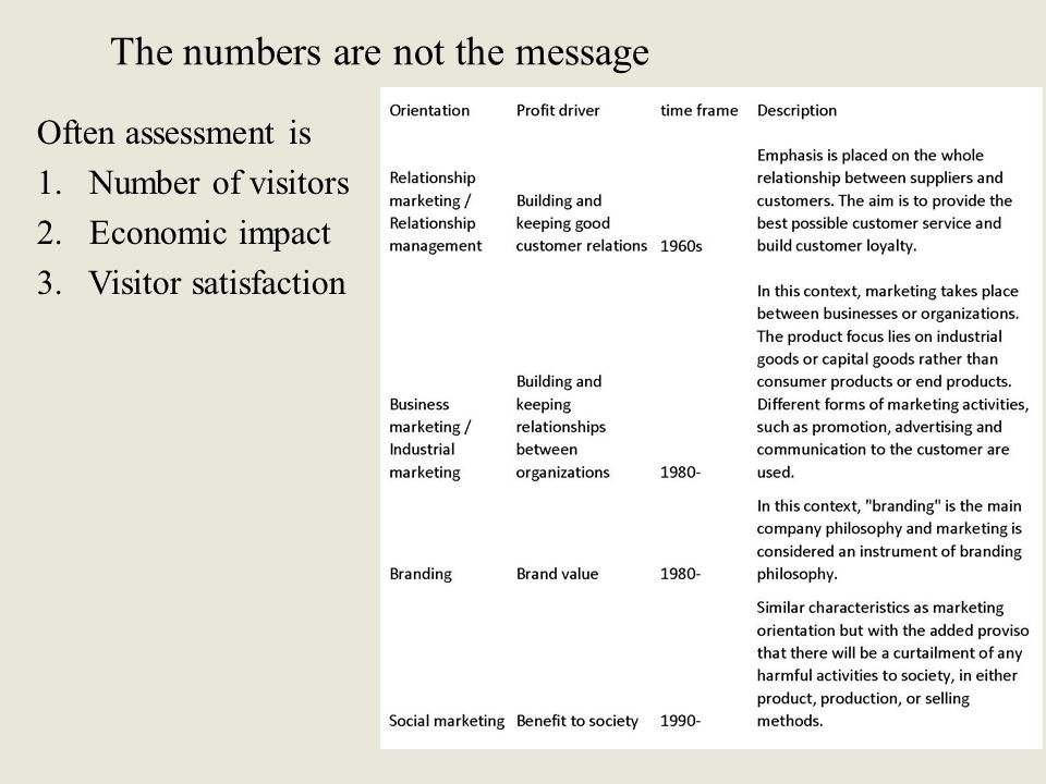 The numbers are not the message Often assessment is 1.Number of visitors 2.Economic impact 3. Visitor satisfaction