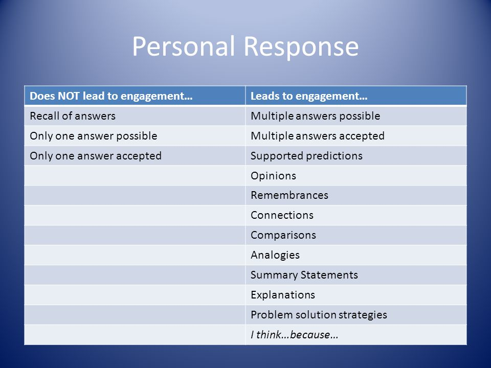 Personal Response Does NOT lead to engagement…Leads to engagement… Recall of answersMultiple answers possible Only one answer possibleMultiple answers accepted Only one answer acceptedSupported predictions Opinions Remembrances Connections Comparisons Analogies Summary Statements Explanations Problem solution strategies I think…because…