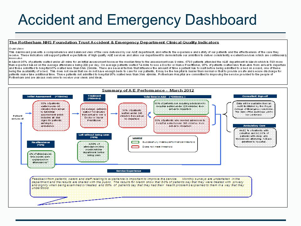 Accident and Emergency Dashboard