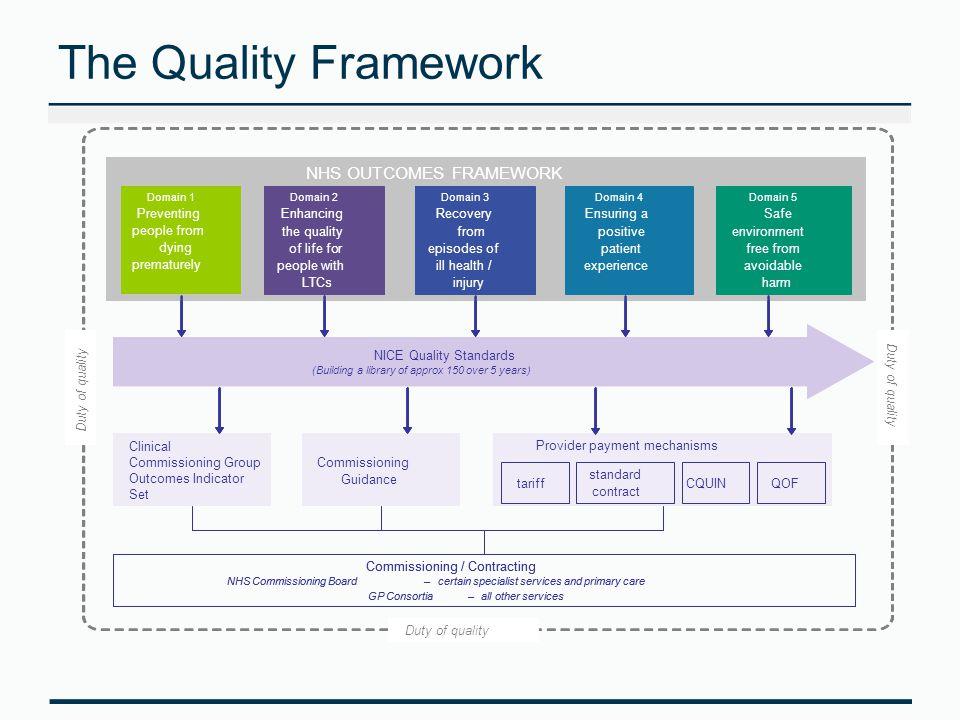NHS Outcomes Framework