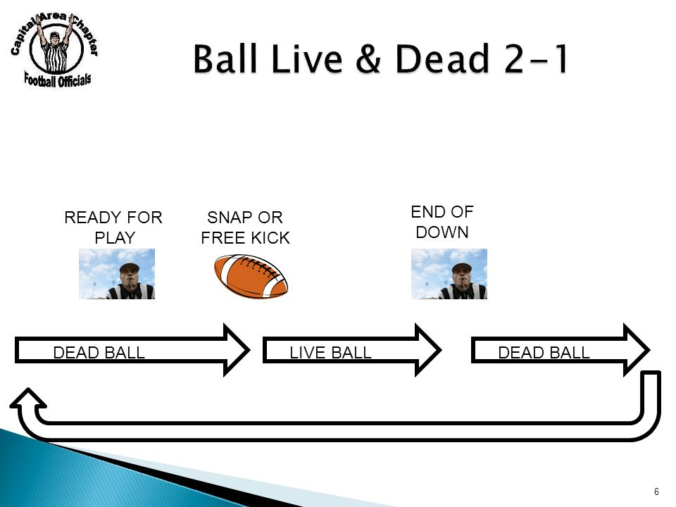  #1: Delay of game 3-6-2  #2: Illegal substitution 3-7 (careful)  #3: Free kick infraction 6-1-2  #4: Encroachment 6-1-3, 7-1-1, 7-1-5, 7-1-6  #5: Snap infraction 7-2-2, 7-2-3  #6: False start 7-2-7  #7: Illegal snap 7-2-4  If one of these fouls occur, no matter who it is against, the ball remains dead Example, K try@R-3, R1 encroaches, snap is made, K1 kicks the ball and it goes between the uprights 7