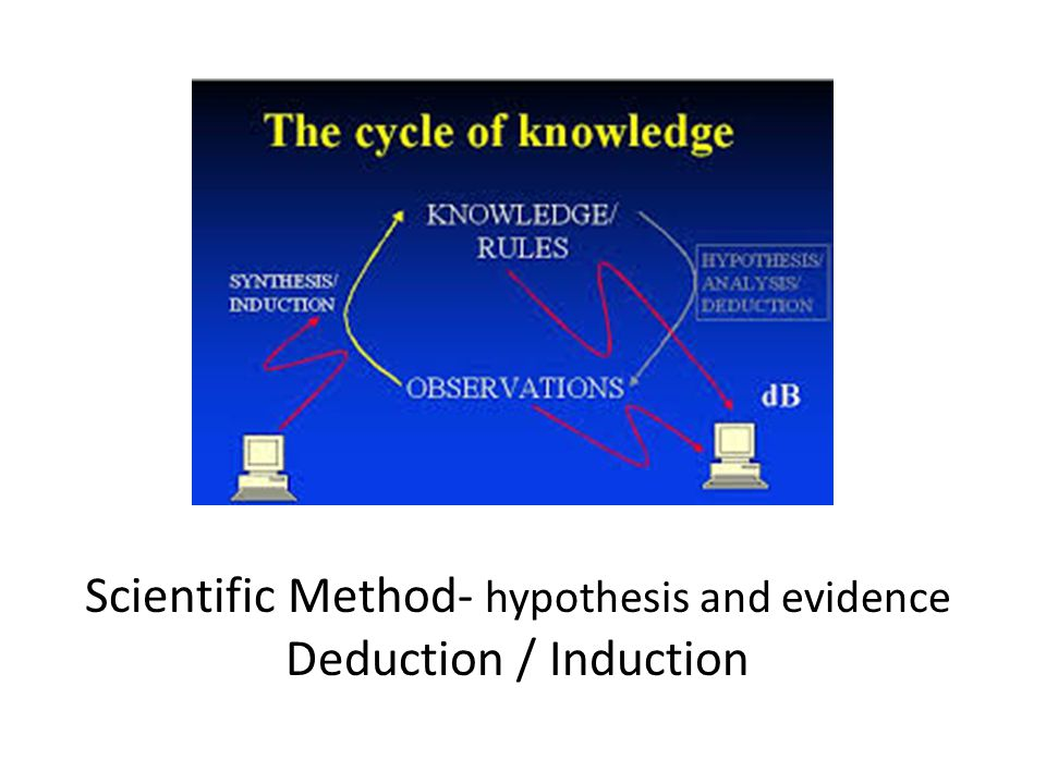 Scientific Method- hypothesis and evidence Deduction / Induction