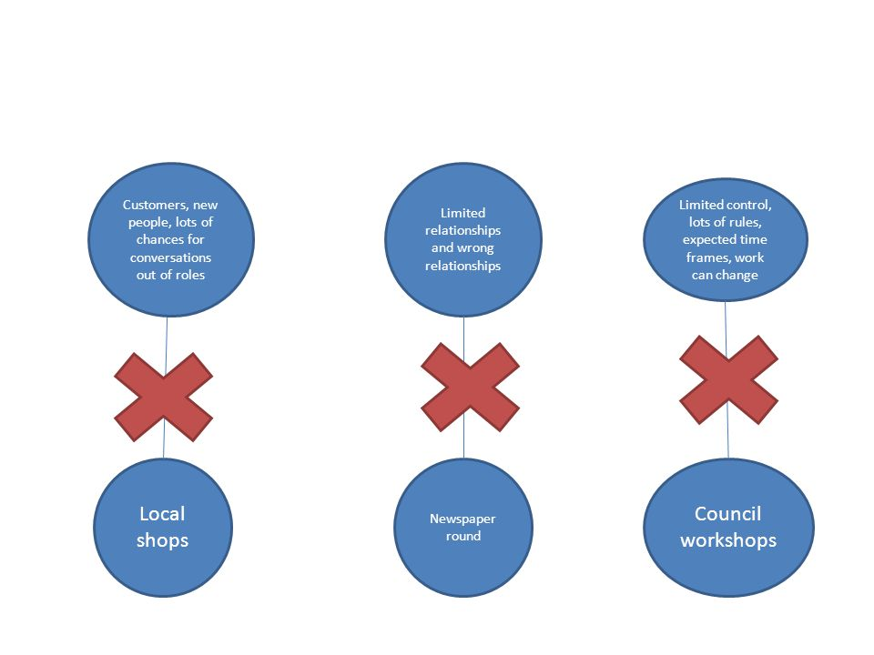 Local shops Limited control, lots of rules, expected time frames, work can change Council workshops Limited relationships and wrong relationships Newspaper round Customers, new people, lots of chances for conversations out of roles