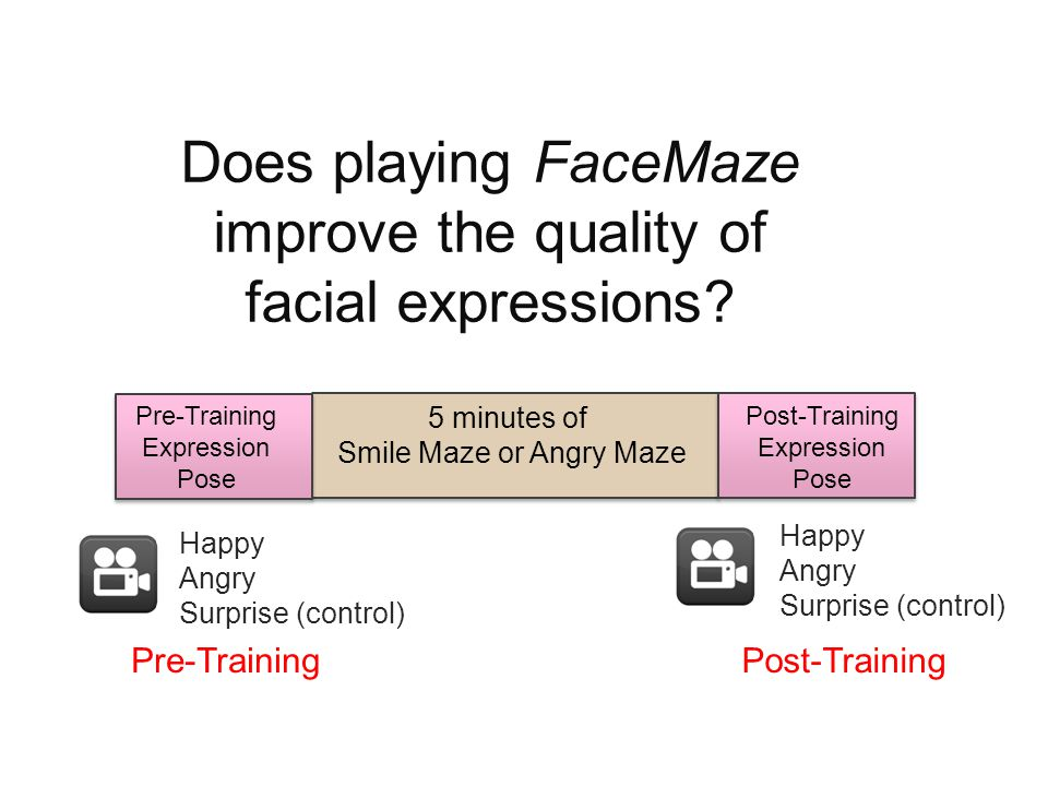 Does playing FaceMaze improve the quality of facial expressions.