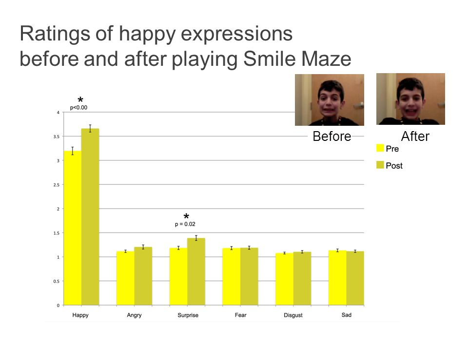 Ratings of happy expressions before and after playing Smile Maze BeforeAfter