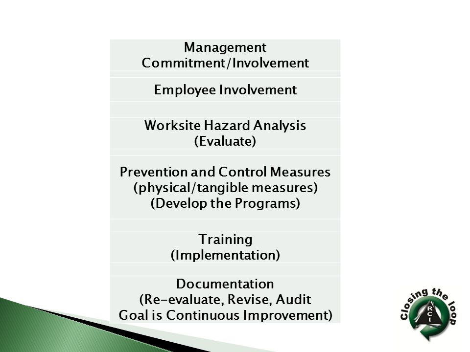 Management Commitment/Involvement Employee Involvement Worksite Hazard Analysis (Evaluate) Prevention and Control Measures (physical/tangible measures) (Develop the Programs) Training (Implementation) Documentation (Re-evaluate, Revise, Audit Goal is Continuous Improvement)