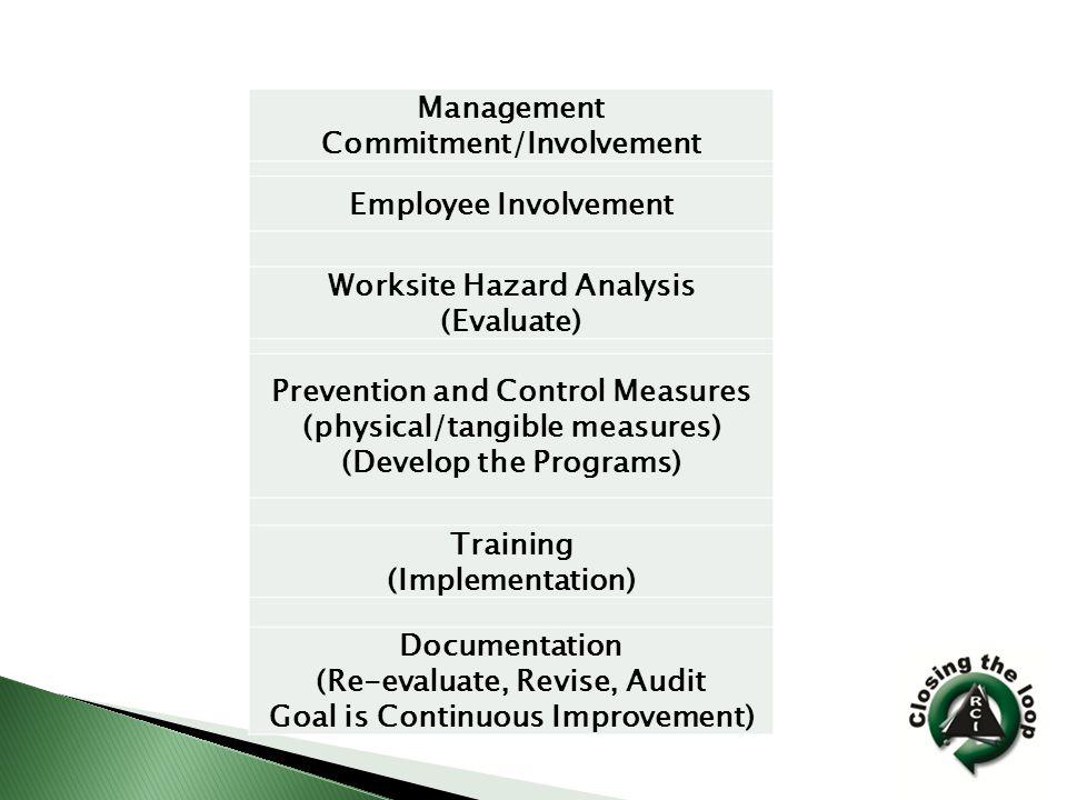 Management Commitment/Involvement-
