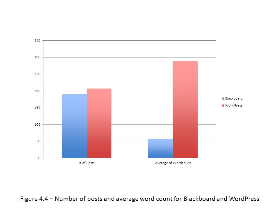 Figure 4.4 – Number of posts and average word count for Blackboard and WordPress