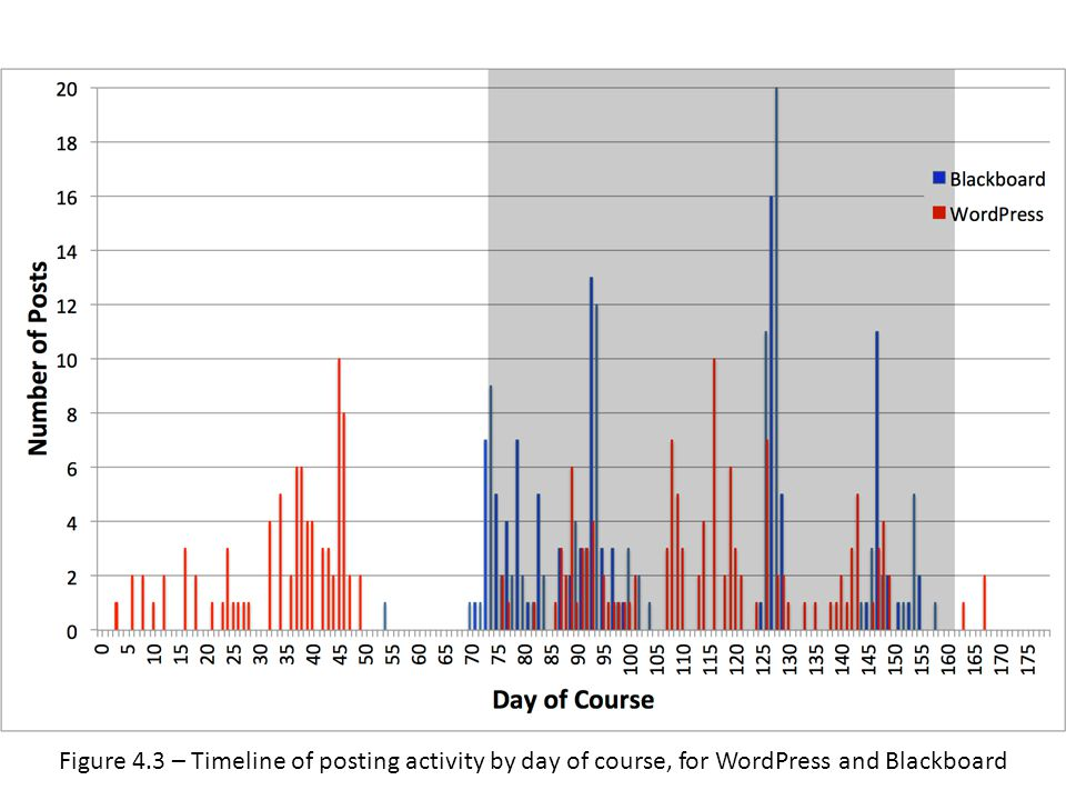 Figure 4.3 – Timeline of posting activity by day of course, for WordPress and Blackboard