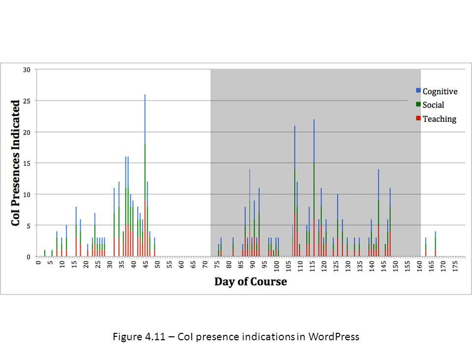 Figure 4.11 – CoI presence indications in WordPress