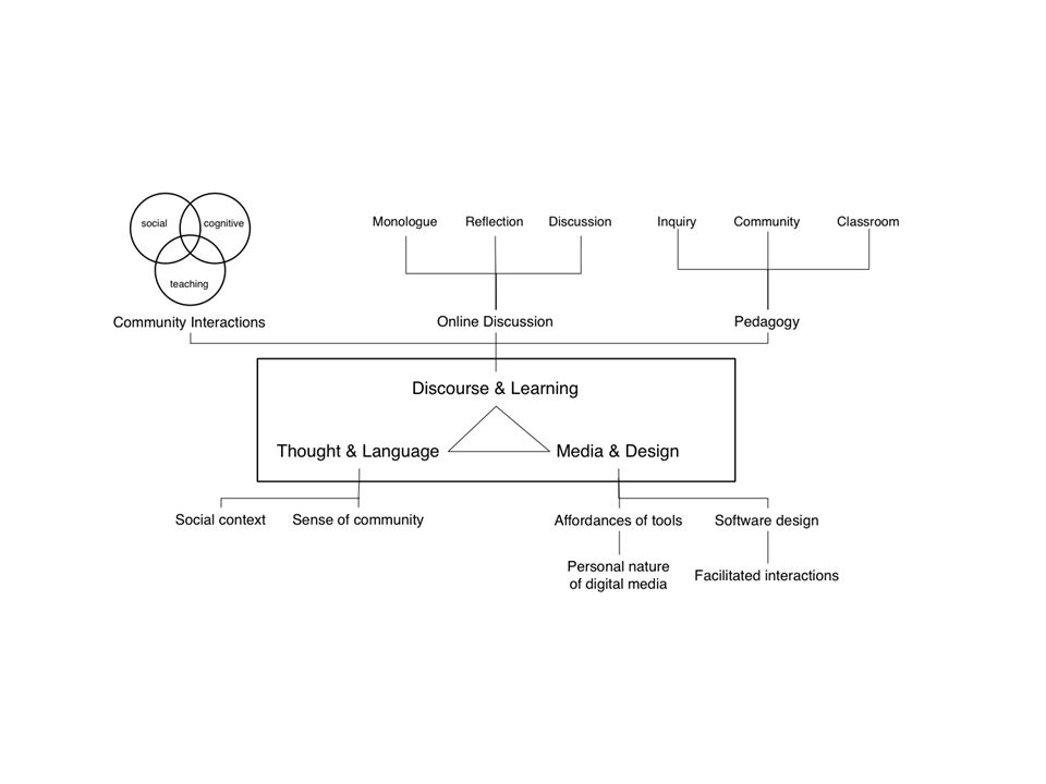 Types of data Online discussion archives – Metadata Timestamps Participants and connectedness – Coding of online discussion posts Survey – combined CoI & Classroom Community Interview