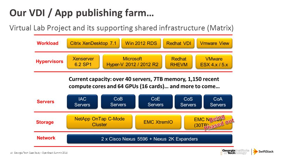 10 Our VDI / App publishing farm… Virtual Lab Project and its supporting shared infrastructure (Matrix) Georgia Tech Case Study - OpenStack Summit 201