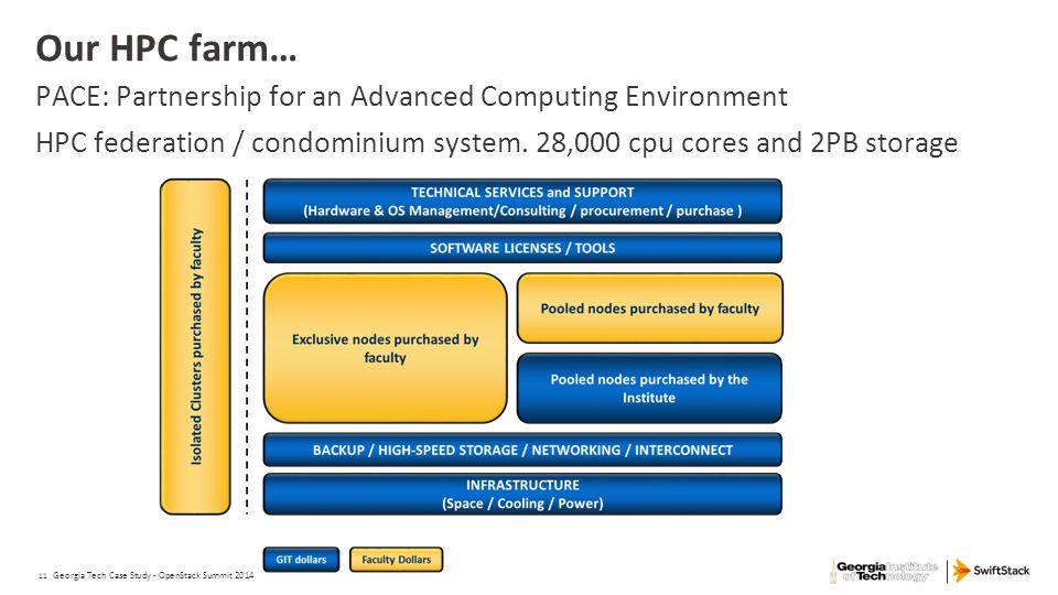 11 Our HPC farm… PACE: Partnership for an Advanced Computing Environment HPC federation / condominium system. 28,000 cpu cores and 2PB storage Georgia