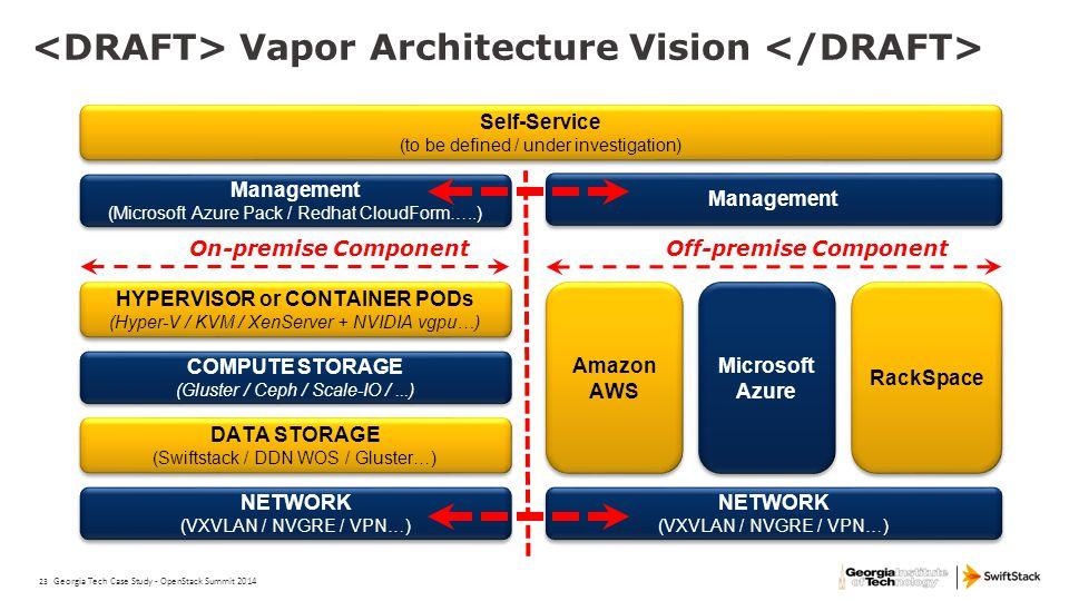 23 Vapor Architecture Vision NETWORK (VXVLAN / NVGRE / VPN…) NETWORK (VXVLAN / NVGRE / VPN…) DATA STORAGE (Swiftstack / DDN WOS / Gluster…) DATA STORA