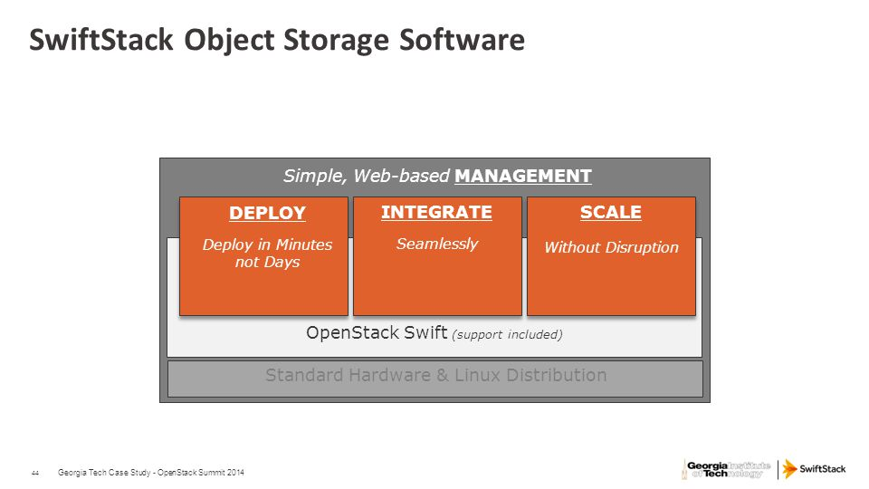 44 SwiftStack Object Storage Software Georgia Tech Case Study - OpenStack Summit 2014 Standard Hardware & Linux Distribution DEPLOY Deploy in Minutes