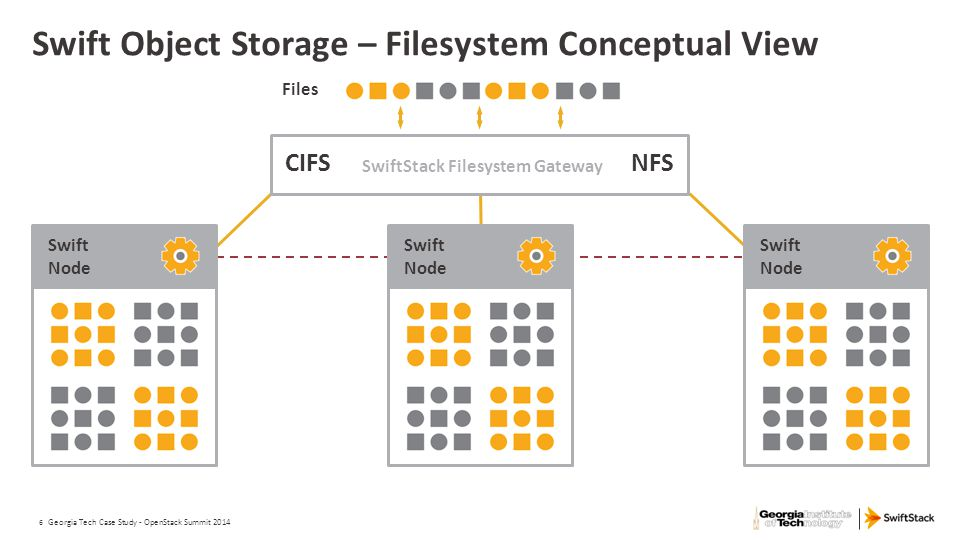 6 Swift Object Storage – Filesystem Conceptual View Georgia Tech Case Study - OpenStack Summit 2014 Swift Node CIFSNFS SwiftStack Filesystem Gateway F