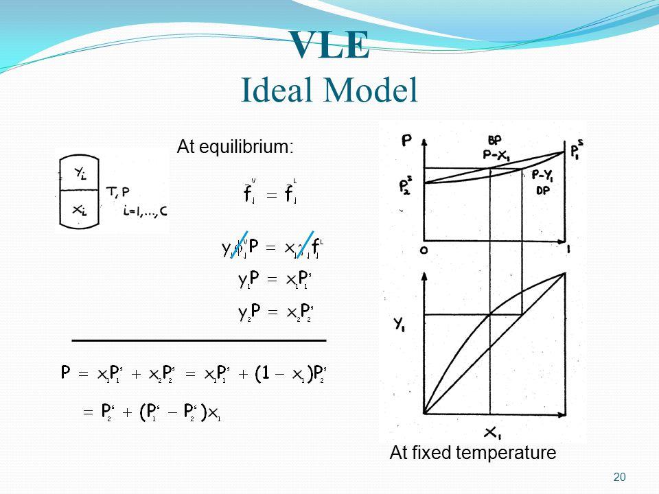 20 At equilibrium: At fixed temperature VLE Ideal Model