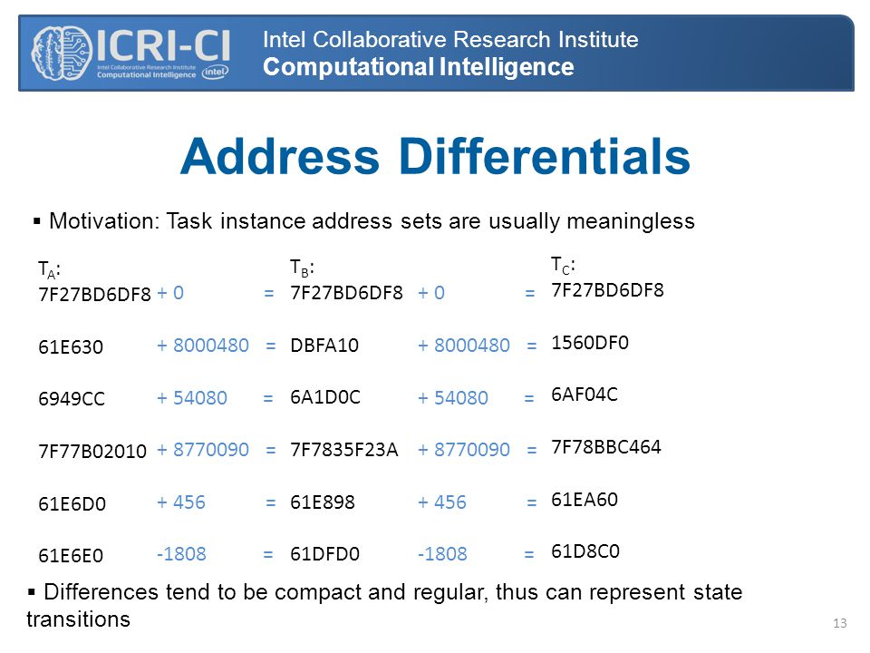 Address Differentials  Motivation: Task instance address sets are usually meaningless Intel Collaborative Research Institute Computational Intelligence T A : 7F27BD6DF8 61E630 6949CC 7F77B02010 61E6D0 61E6E0 + 0 = + 8000480 = + 54080 = + 8770090 = + 456 = -1808 =  Differences tend to be compact and regular, thus can represent state transitions 13 T B : 7F27BD6DF8 DBFA10 6A1D0C 7F7835F23A 61E898 61DFD0 T C : 7F27BD6DF8 1560DF0 6AF04C 7F78BBC464 61EA60 61D8C0 + 0 = + 8000480 = + 54080 = + 8770090 = + 456 = -1808 =