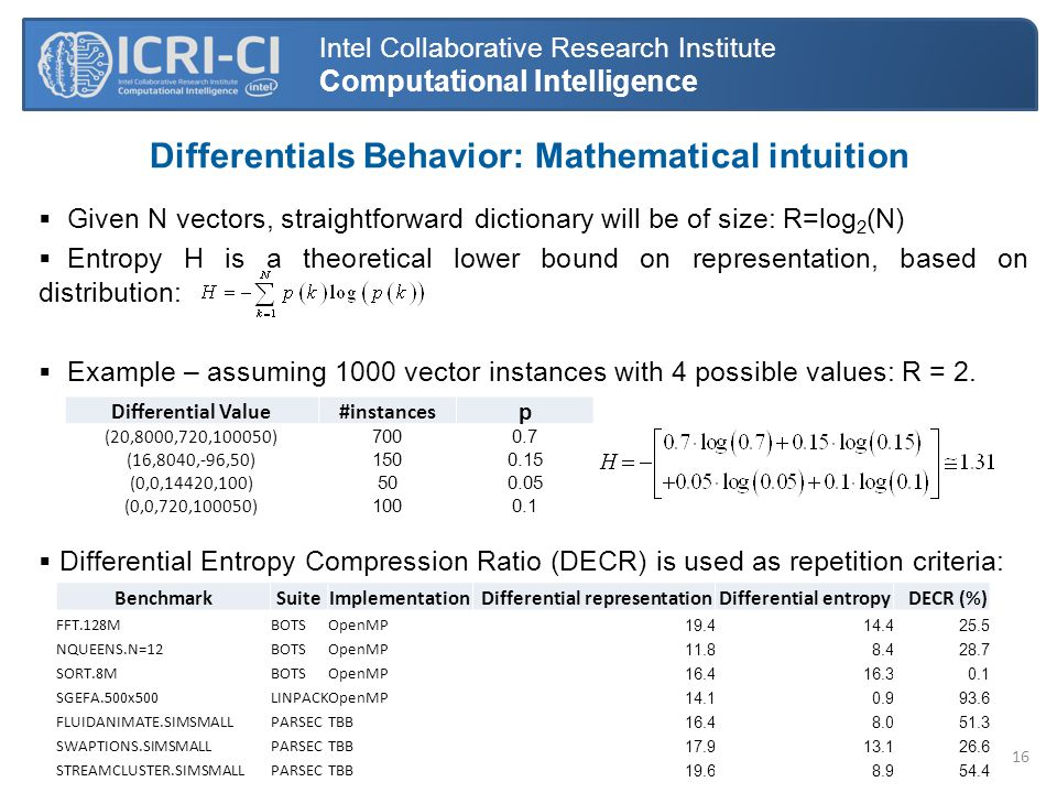 Differentials Behavior: Mathematical intuition Intel Collaborative Research Institute Computational Intelligence  Given N vectors, straightforward dictionary will be of size: R=log 2 (N)  Entropy H is a theoretical lower bound on representation, based on distribution:  Example – assuming 1000 vector instances with 4 possible values: R = 2.