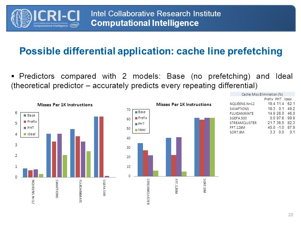 Possible differential application: cache line prefetching Intel Collaborative Research Institute Computational Intelligence  Predictors compared with 2 models: Base (no prefetching) and Ideal (theoretical predictor – accurately predicts every repeating differential) Cache Miss Elimination (%) PrefixPHTIdeal NQUEENS.N=1219.411.4 62.1 SWAPTIONS18.30.1 49.2 FLUIDANIMATE14.926.0 46.0 SGEFA.5000.097.6 99.9 STREAMCLUSTER21.736.5 82.3 FFT.128M45.0 87.9 SORT.8M3.30.0 0.1 20
