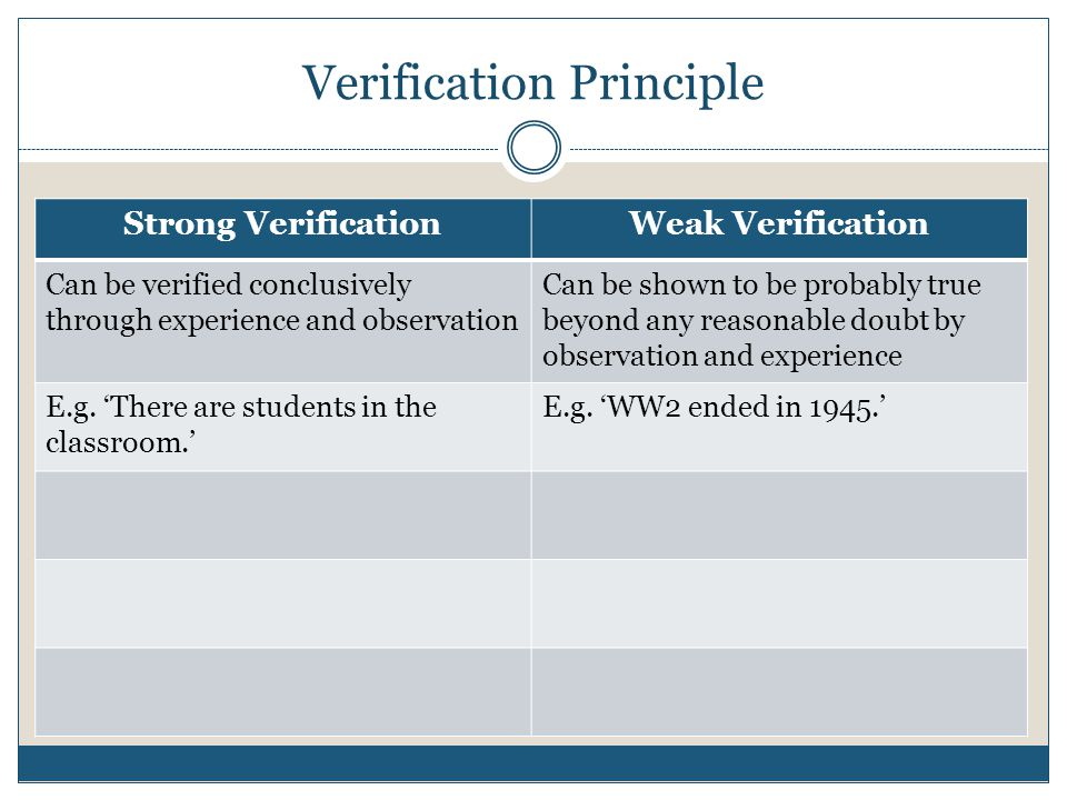 Verification Principle Strong VerificationWeak Verification Can be verified conclusively through experience and observation Can be shown to be probabl